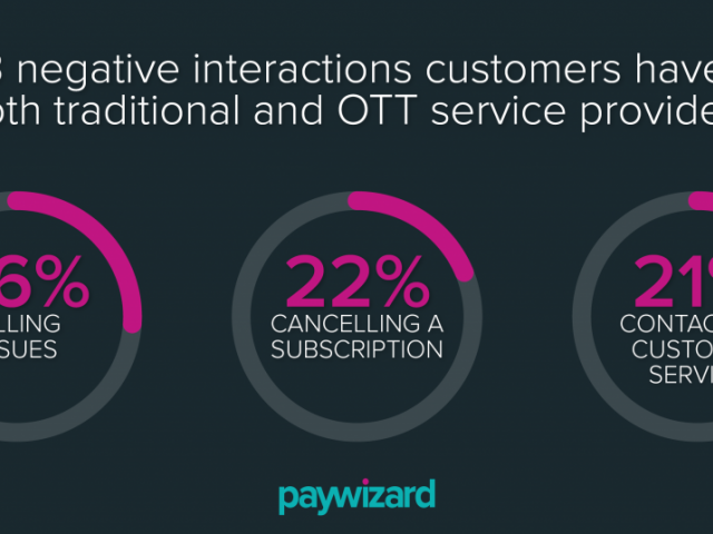 Paywizard study shows European TV operators are failing to use subscriber data to ensure a positive customer experience